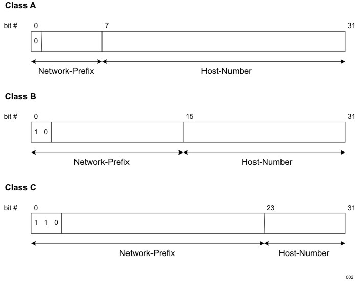 Understanding IPv4 Address Classes - TCP/IP Implementation and ...