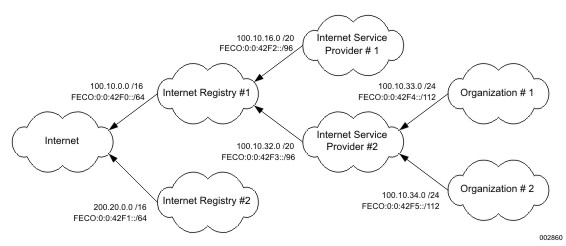CIDR in IPv6 Networks - TCP/IP Implementation and Operations Guide